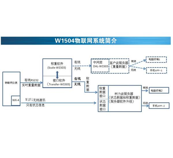 称重物联网系统W1504
