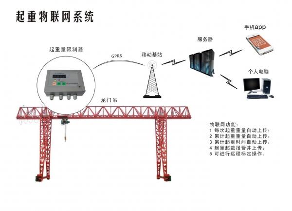 物联网系统